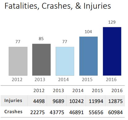Atlanta Car Accident Map - Greathouse Trial Law, LLC